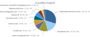 Various domains and discussion forums