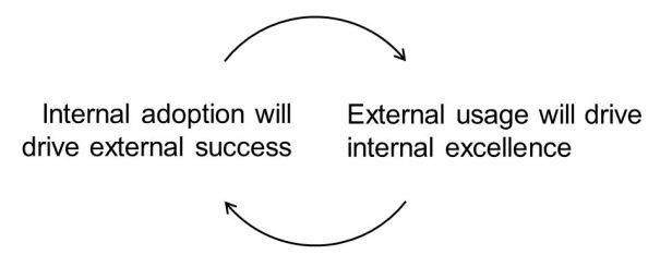 Internal usage will drive External and vice versa