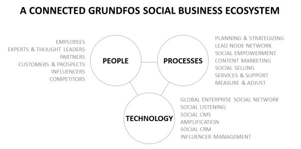 A Connected Grundfos Social Business Ecosystem