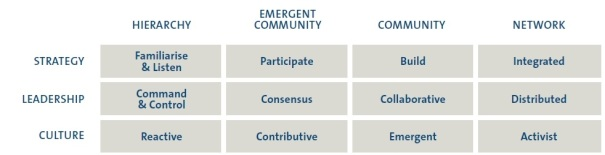 Social Business Maturity Assessment, model by the Community Rountable