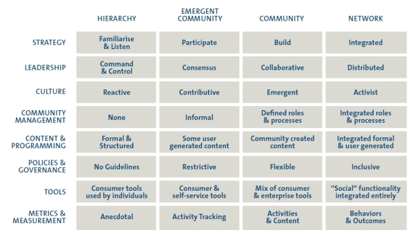 Social Business Maturity Assessment by the Community Roundtable